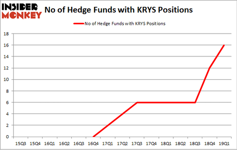 No of Hedge Funds with KRYS Positions