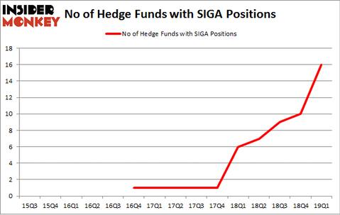 No of Hedge Funds with SIGA Positions