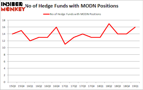 No of Hedge Funds with MODN Positions