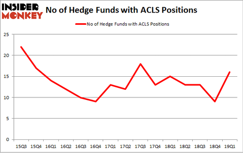 No of Hedge Funds with ACLS Positions