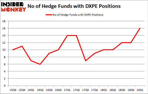 No of Hedge Funds with DXPE Positions