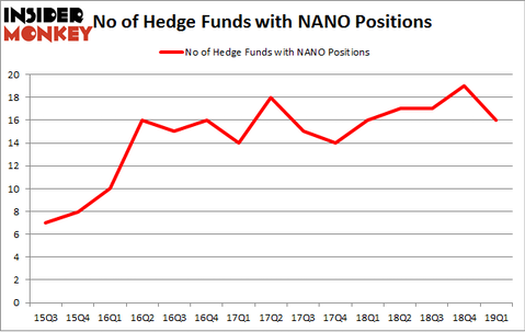 No of Hedge Funds with NANO Positions