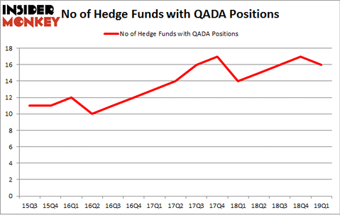 No of Hedge Funds with QADA Positions