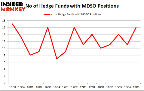 No of Hedge Funds with MDSO Positions