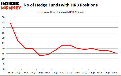 No of Hedge Funds with HRB Positions