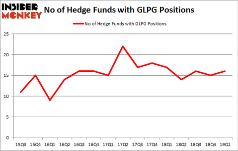 No of Hedge Funds with GLPG Positions