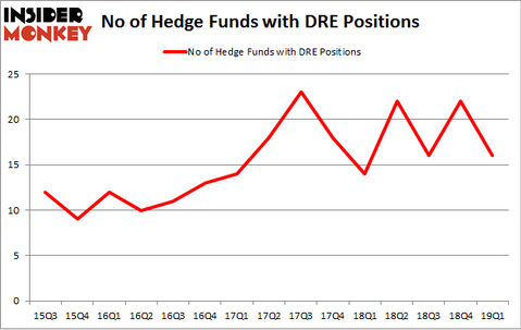 No of Hedge Funds with DRE Positions
