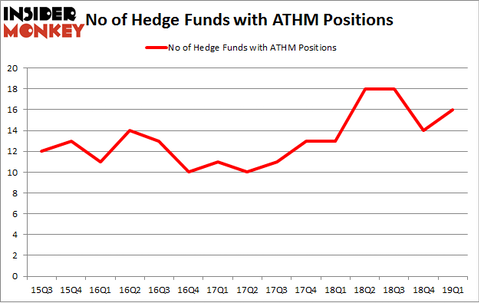 No of Hedge Funds with ATHM Positions