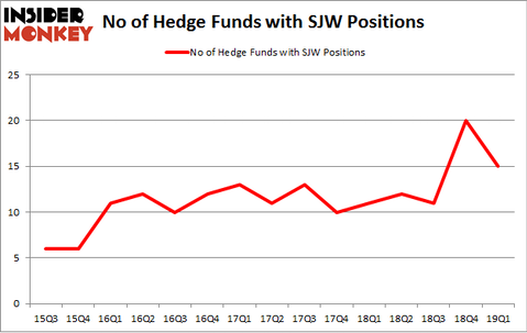 No of Hedge Funds with SJW Positions
