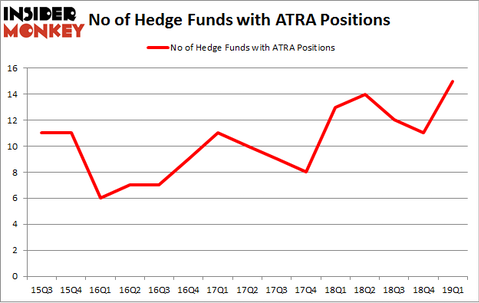 No of Hedge Funds with ATRA Positions