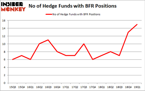 No of Hedge Funds with BFR Positions
