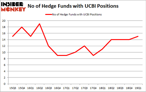 No of Hedge Funds with UCBI Positions