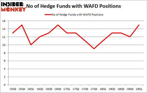 No of Hedge Funds with WAFD Positions