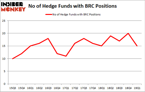 No of Hedge Funds with BRC Positions