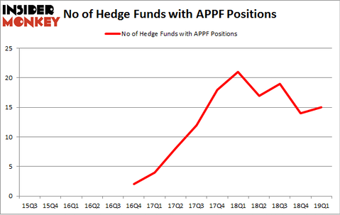 No of Hedge Funds with APPF Positions