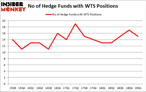No of Hedge Funds with WTS Positions
