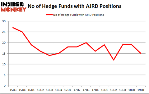 No of Hedge Funds with AJRD Positions