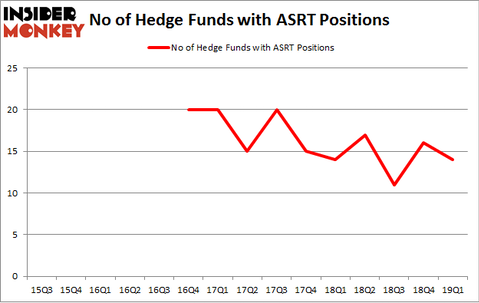 No of Hedge Funds with ASRT Positions