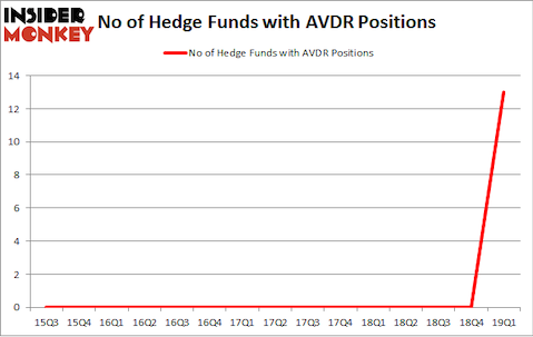 No of Hedge Funds with AVDR Positions