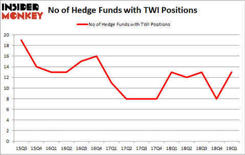 No of Hedge Funds with TWI Positions