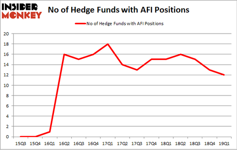 No of Hedge Funds with AFI Positions