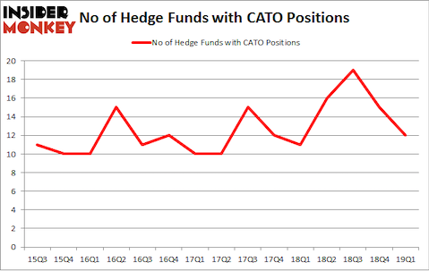 No of Hedge Funds with CATO Positions