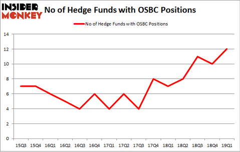 No of Hedge Funds with OSBC Positions