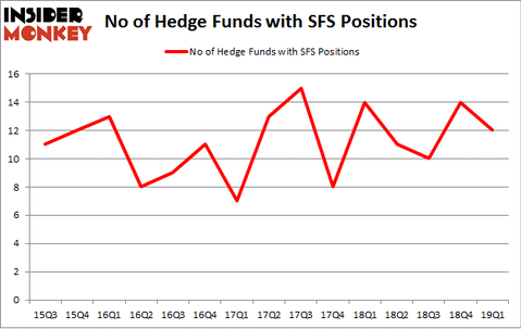 No of Hedge Funds with SFS Positions