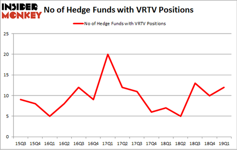 No of Hedge Funds with VRTV Positions