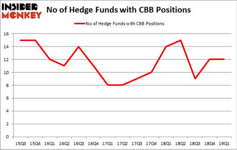 No of Hedge Funds with CBB Positions