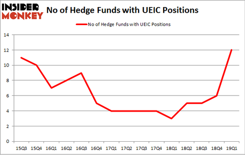 No of Hedge Funds with UEIC Positions