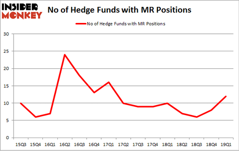 No of Hedge Funds with MR Positions