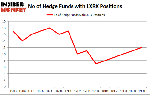 No of Hedge Funds with LXRX Positions