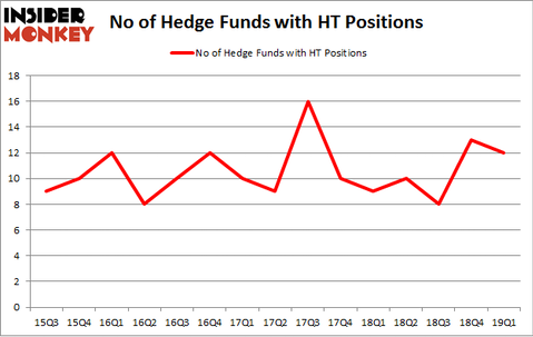 No of Hedge Funds with HT Positions