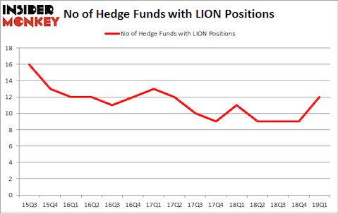 No of Hedge Funds with LION Positions