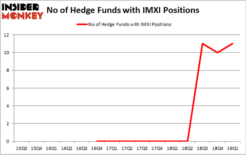 No of Hedge Funds with IMXI Positions