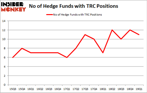 No of Hedge Funds with TRC Positions