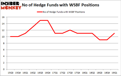 No of Hedge Funds with WSBF Positions