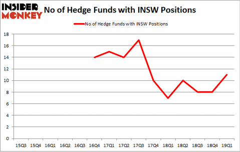 No of Hedge Funds with INSW Positions