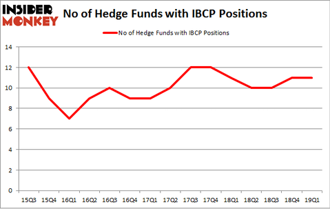No of Hedge Funds with IBCP Positions