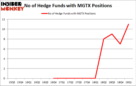 No of Hedge Funds with MGTX Positions