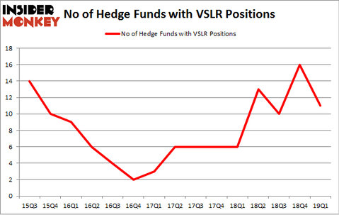 No of Hedge Funds with VSLR Positions