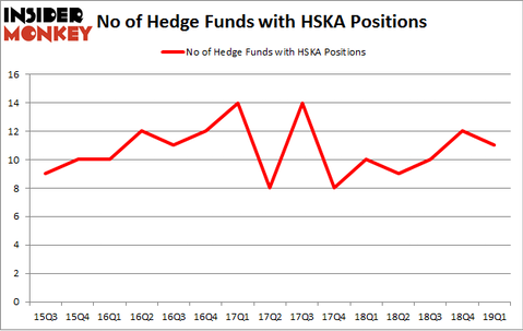 No of Hedge Funds with HSKA Positions