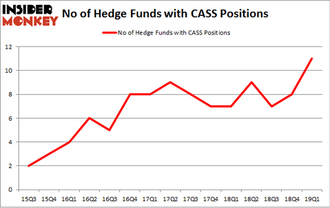 No of Hedge Funds with CASS Positions