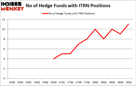 No of Hedge Funds with ITRN Positions