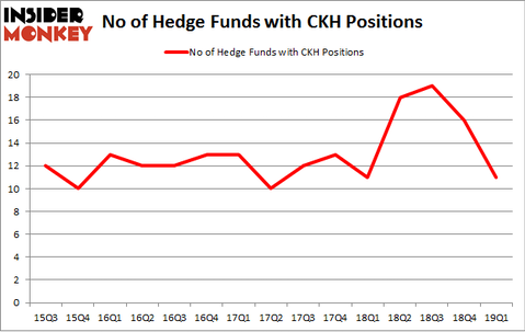No of Hedge Funds with CKH Positions