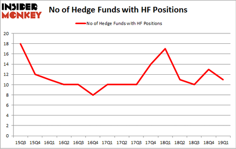 No of Hedge Funds with HF Positions
