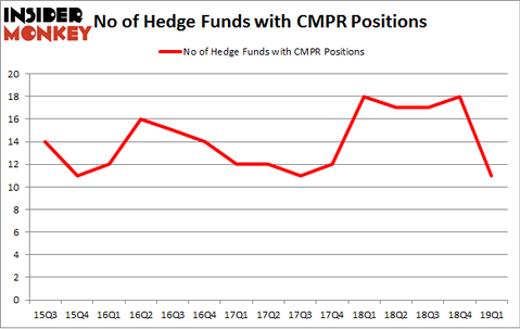 No of Hedge Funds with CMPR Positions