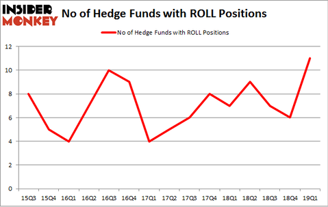 No of Hedge Funds with ROLL Positions
