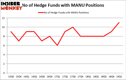 No of Hedge Funds with MANU Positions